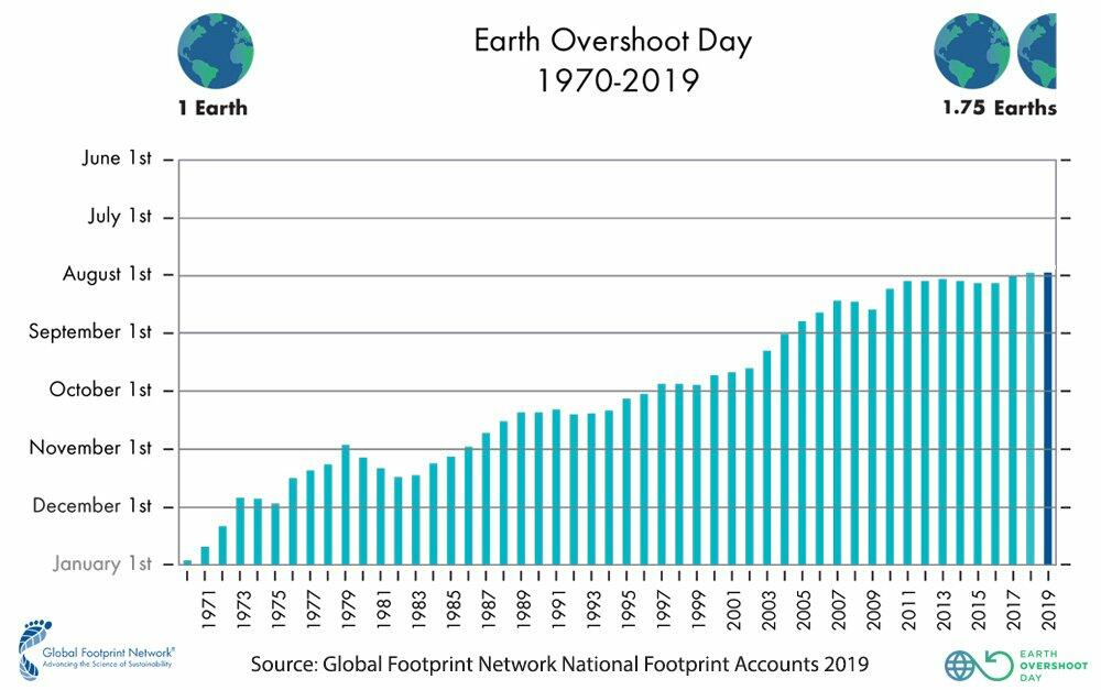 Earth Overshoot Day since 1970